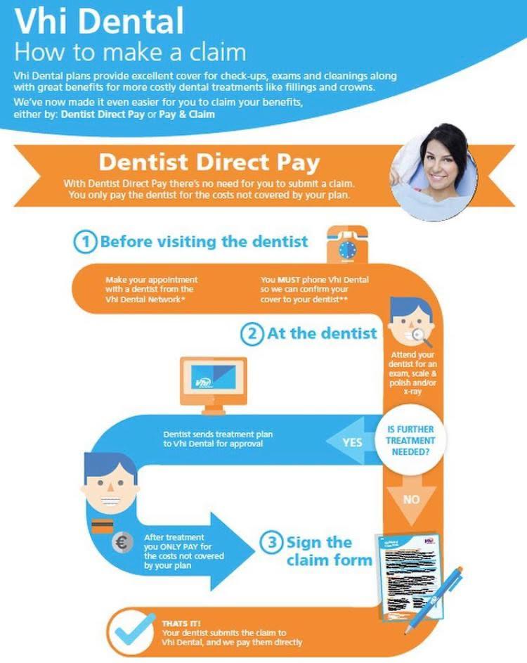 VHI Dentist Cork